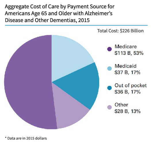 2015 Cost of Care